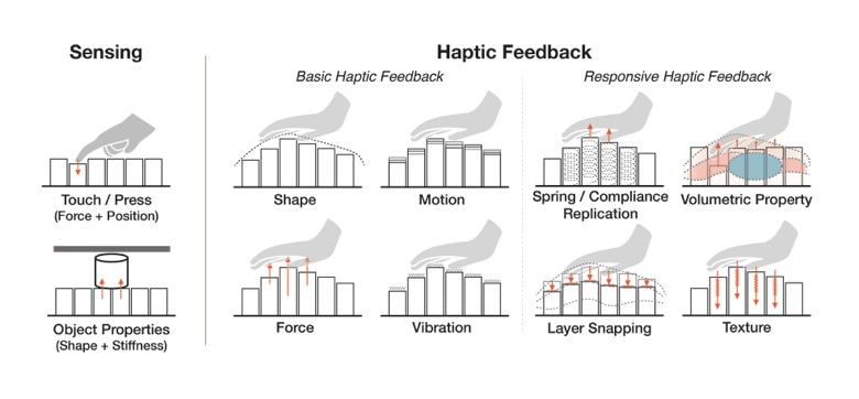 Haptic Interaction Design of inFORCE