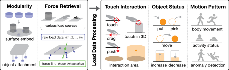 Force-based Interaction