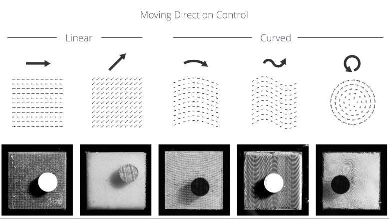 actuation direction control: printing hair's tilting angle gives the actuation directionality